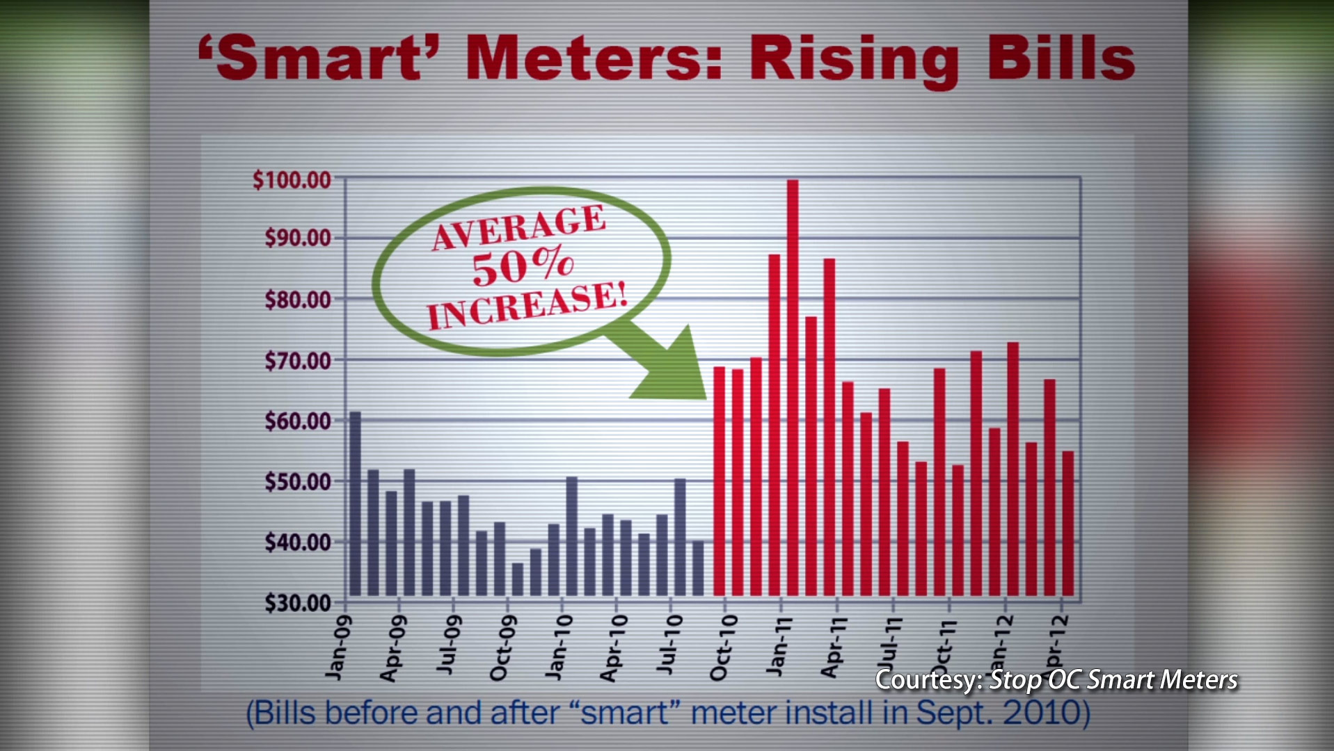 Smart meters equal rising utility bills.