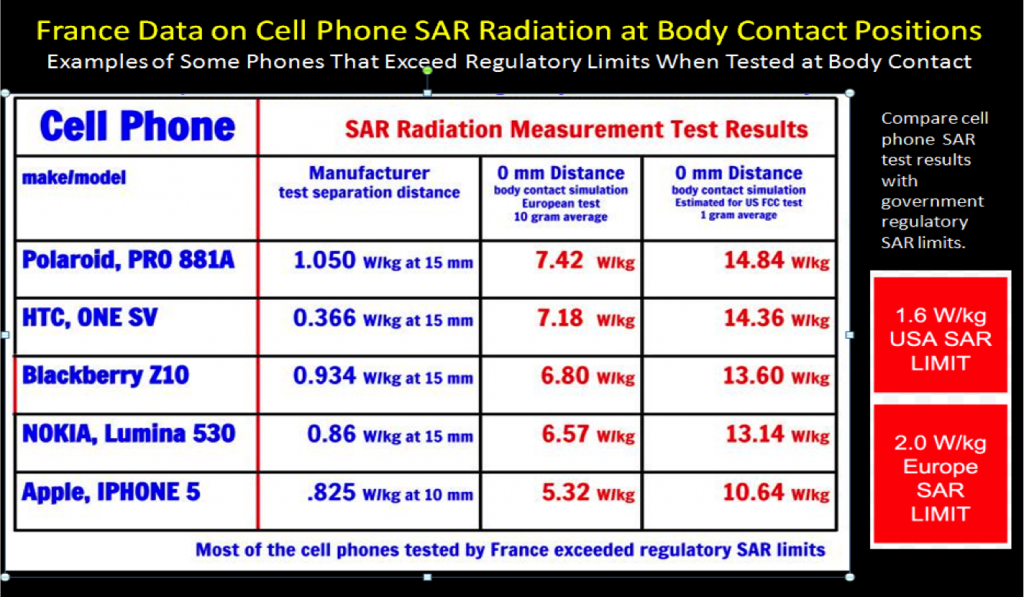 SAR phonegate: cell phone EMF radiation