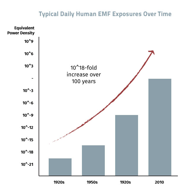 EMF wireless graph daily exposure